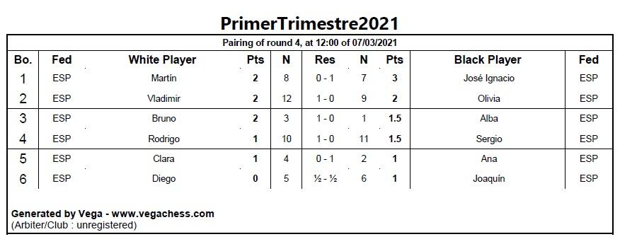 Resultados de la cuarta ronda del Torneo «Primer Trimestre 2021»