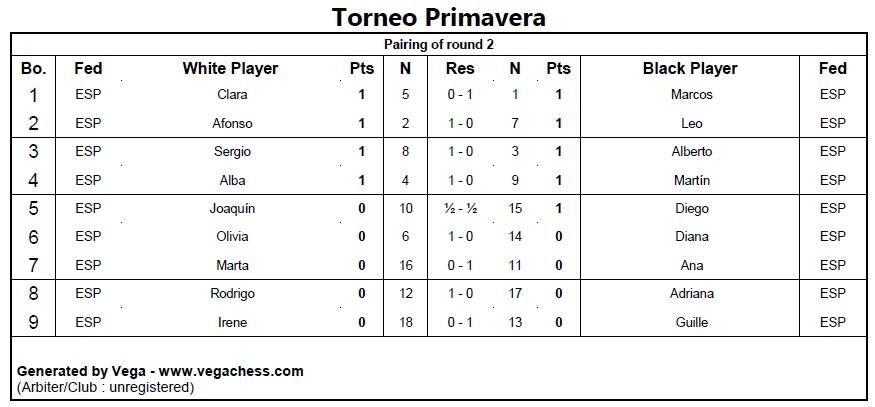 Segunda ronda del Torneo «Primavera 2021»